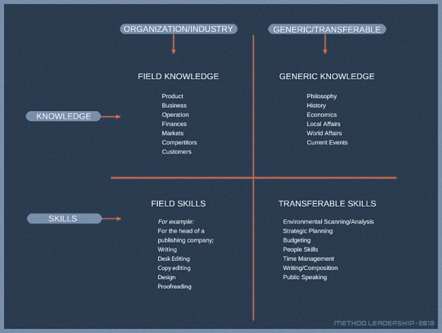 Expertise-Matrix