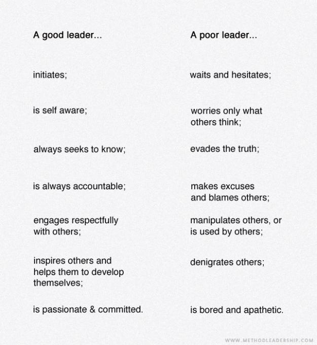 Good Leader Poor Leader