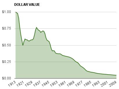 Devalued US Dollar